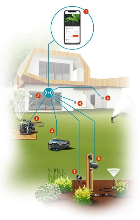 GARDENA smart system overview
