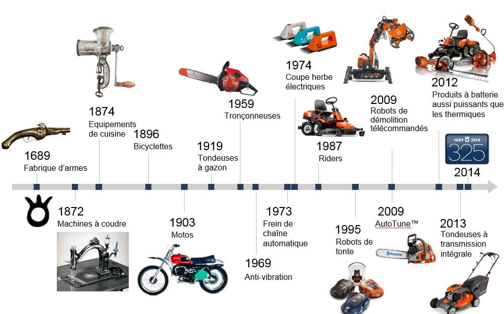 innovation husqvarna